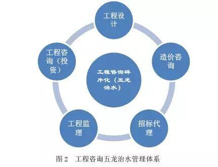 """前四项新生的""""专业咨询"""",并非是从""""工程设计""""中分立出来,而是从业主方图片"""