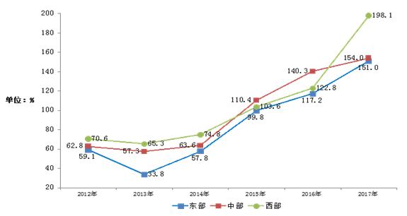 电信业务总量与计量经济学_计量经济学