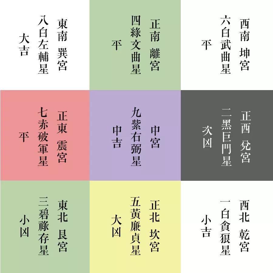 戊戌年九宫飞星图图片