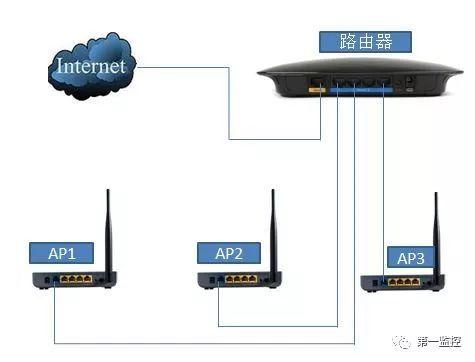 无线监控网络系统入门基本知识!