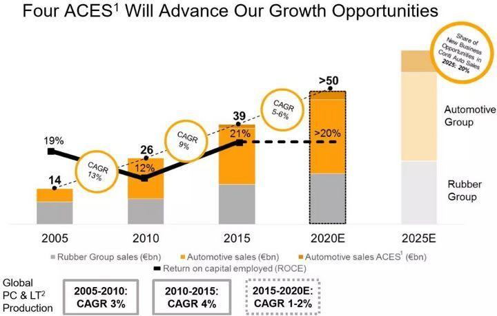 大陆集团2025战略分析:电动化、车联网以及无人驾驶