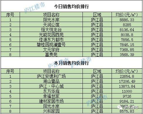 庐江县21年gdp_2021年1月21日庐江县楼市成交数据