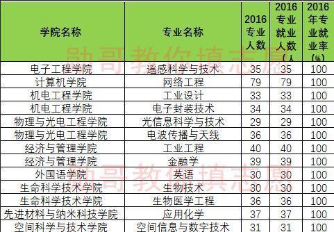 电子科技大学排名_杭州电子科技大学