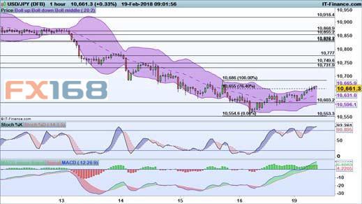 欧元、英镑、日元、黄金及原油最新交易策略