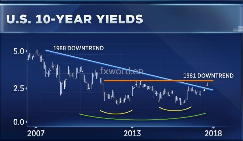 """随着新一轮加息周期的到来,债券市场进入了""""熊市""""?"""