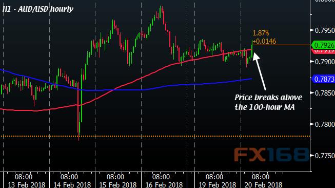 美元全盘走强下澳/美突破短期阻力接下来如何走?