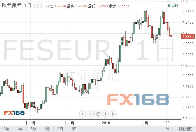 分析师:欧元/美元自近期高点回落2%但长期前景仍看涨