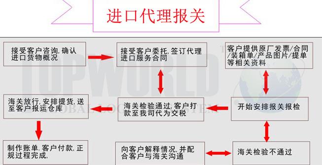进口报关常见的4大误区,你知道几个?