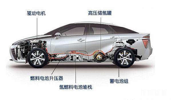 氢燃料电池寿命有多长 氢燃料电池汽车优缺点