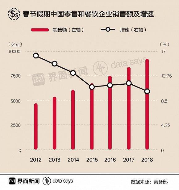 【图解】过个春节花掉9260亿 中国人的钱都去哪了?