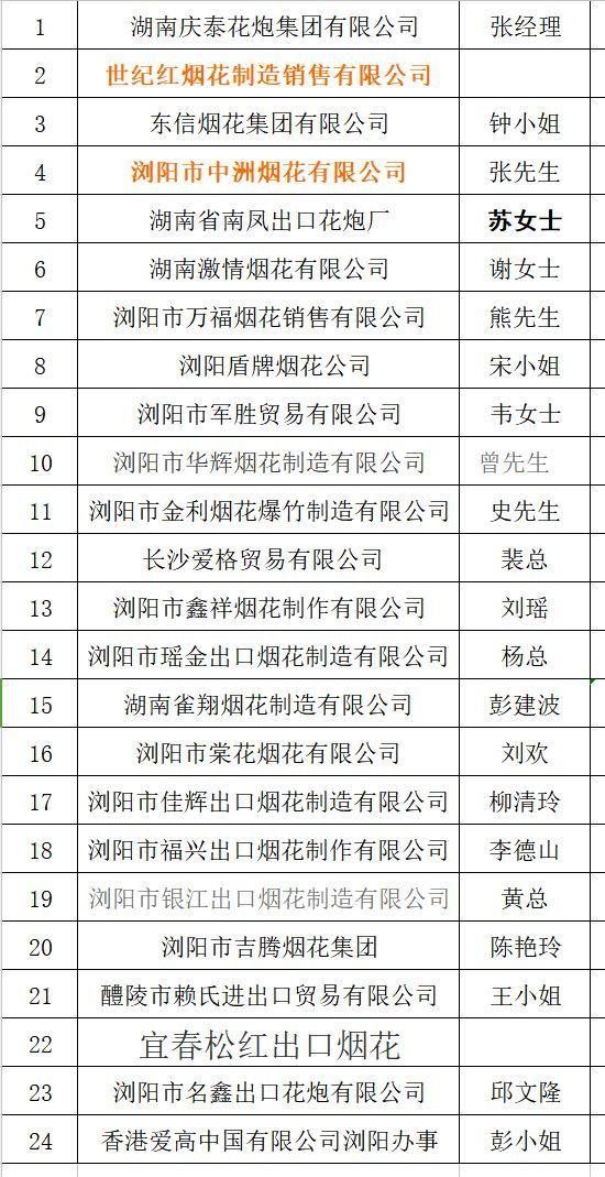 2018 花炮行业专场招聘会 企业及岗位一览(年十