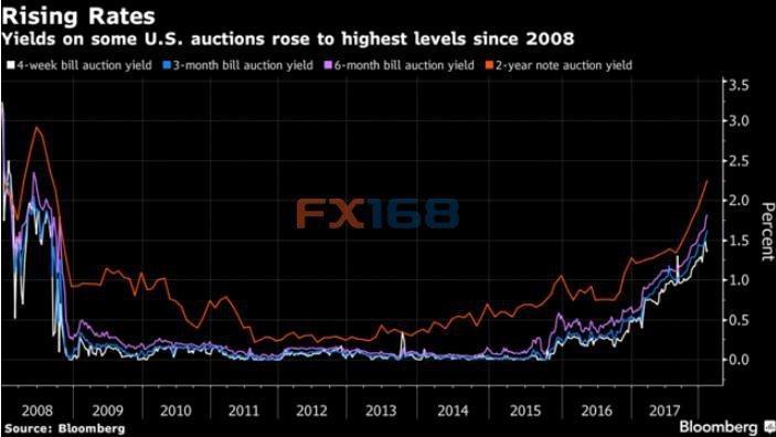 美通胀水平将回升至金融危机后高点 黄金多头又添助力