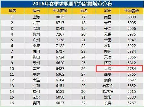 山西省人均工资_山西省地图