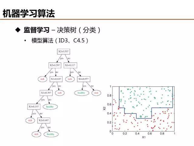 基础机器学习算法