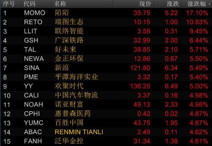 美国三大股指收盘均涨逾1% 陌陌收涨17.10%