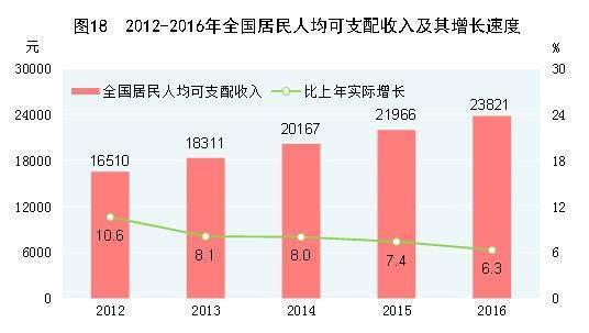中国的人均收入排名_上海各区人均收入排名