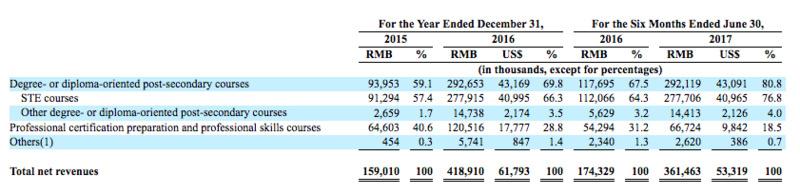 八成收入来自学历培训,半年亏超2亿的尚德盈利遥无期 | IPO观察