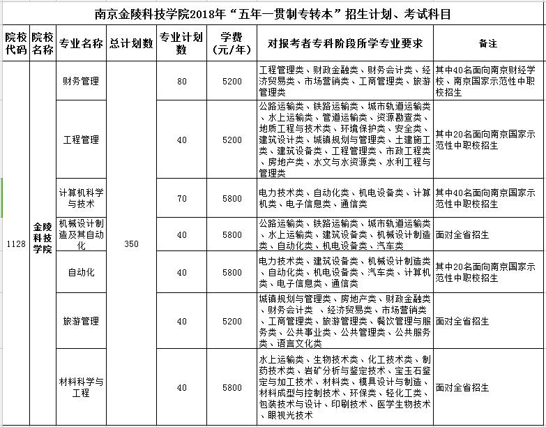 南京金陵科技学院2018年