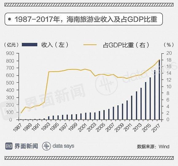 近5年gdp_世界GDP五强近50年历年耗电总量