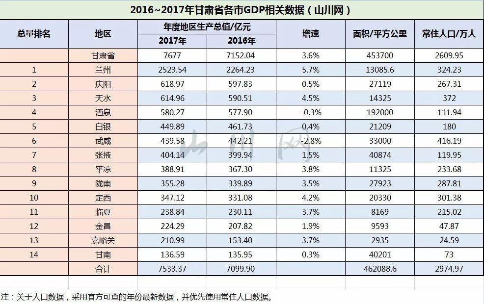 2017甘肃gdp_2017年甘肃各市GDP:国之右臂,河西走廊,丝绸之路