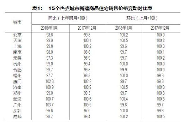 数据显示,1月份房价上涨的城市数量有所减少