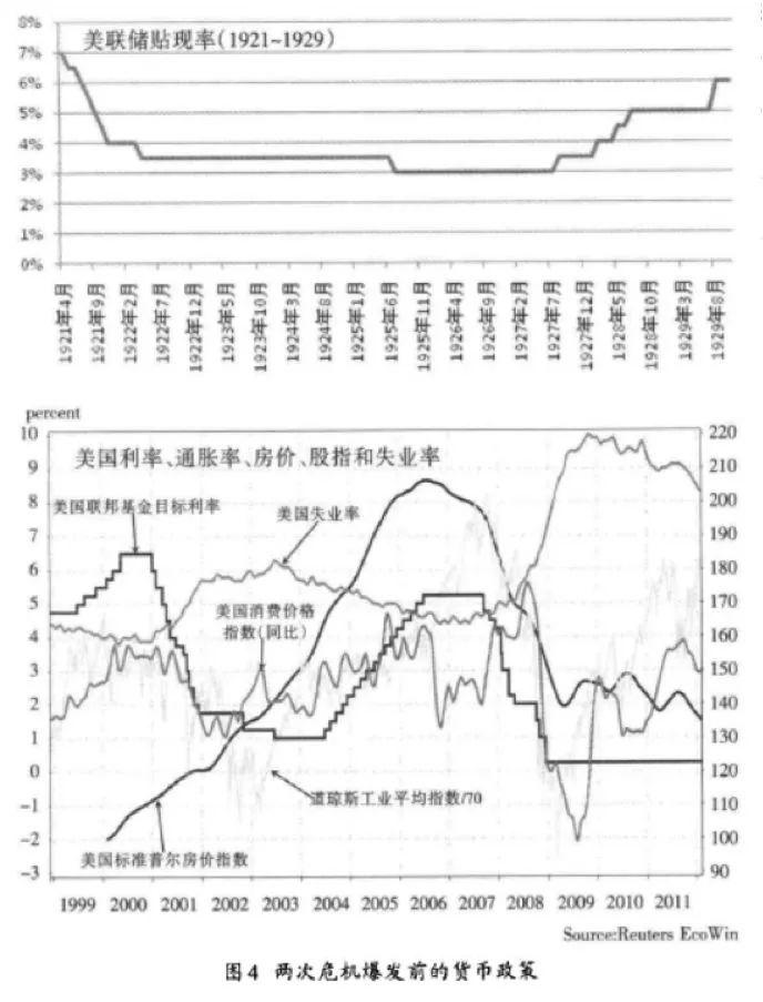 图4:两次危机发布前的货币政策