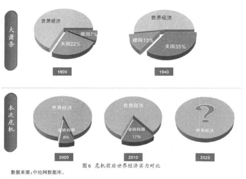 图6:危机前后世界经济实力对比