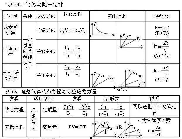 物理老师发怒了 连100张表格都记不牢,你靠什么得高分