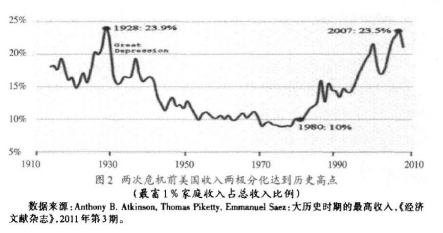 图2:两次危机前美国收入两极分化达到历史高点