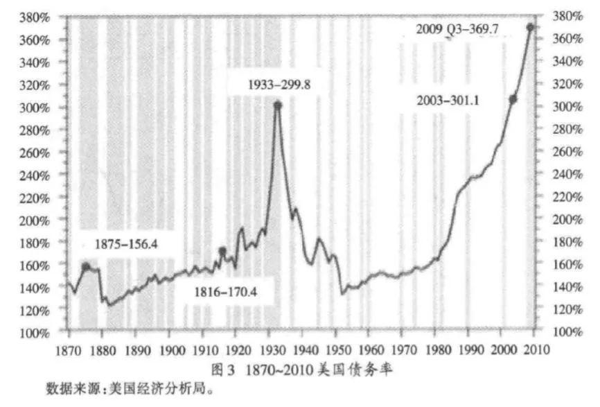 图3 1870-2010美国债务率