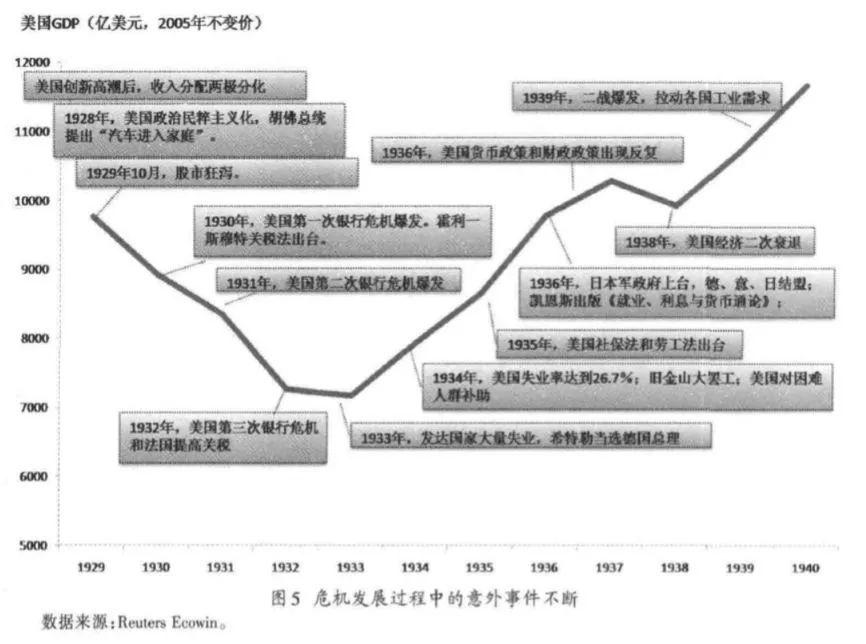 图5:危机发展过程中意外不断