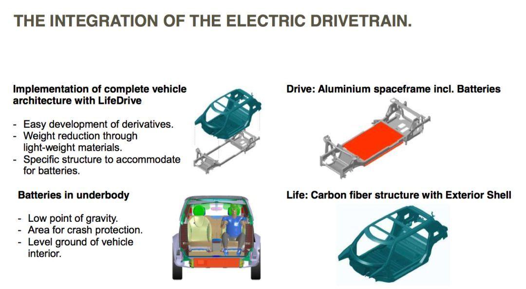 长城宝马未来还有可能生产哪些电动车?