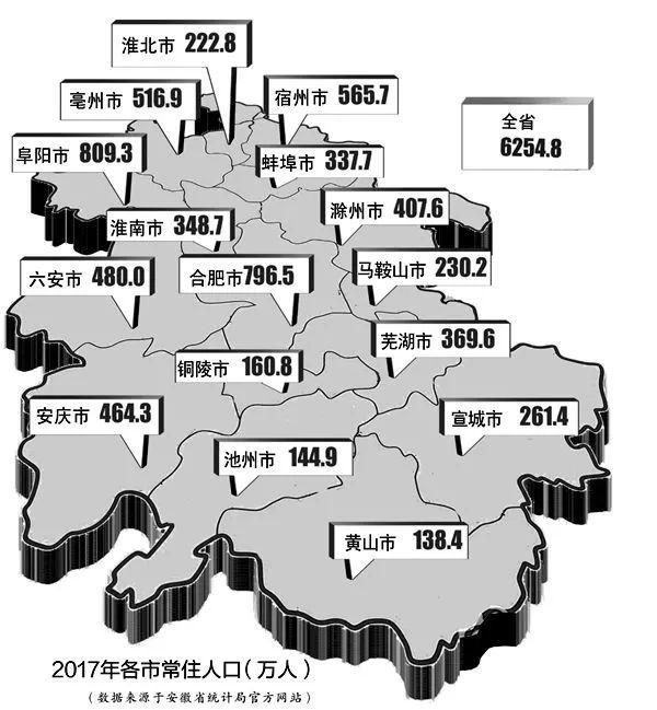 2017年安徽省人口统计 安徽各市各区县人口数量