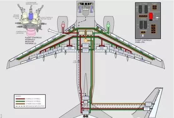 简单的几张图告诉你:飞机怎么控制姿态