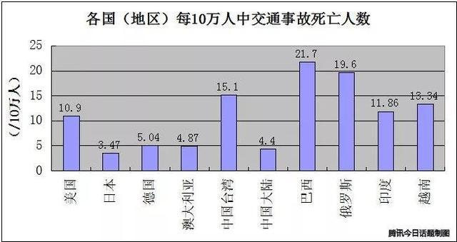 交通事故死亡人数_2017年,中国道路交通事故死亡人数到底是多少?