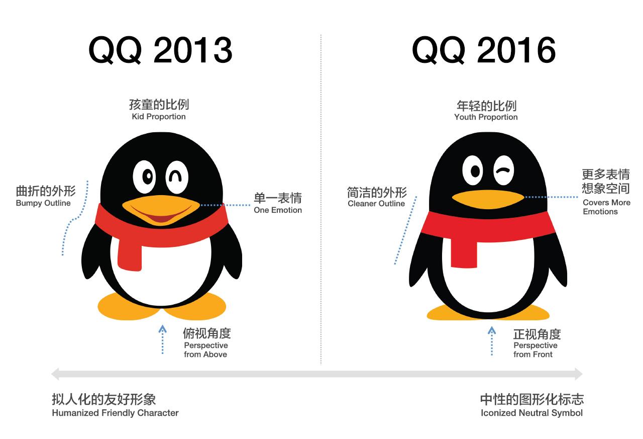 2013年与2016年qq的logo对比