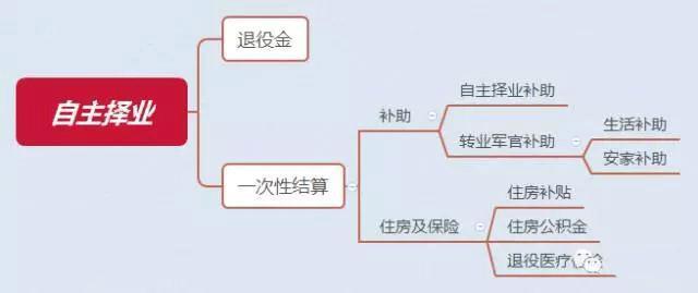 自主择业网_自主择业费计算标准!含计算公式