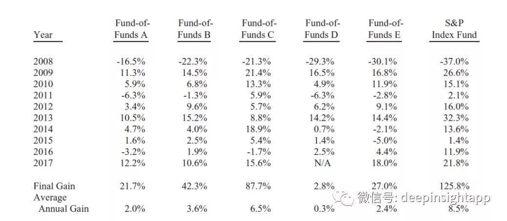 巴菲特股东信三大看点:你为什么跑不赢指数?