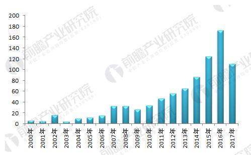 2018年蹦床行业现状分析_技术水平显著提升