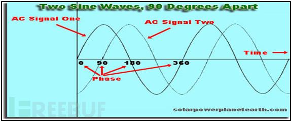 物联网(IoT)无线电通信渗透测试Part1:数字通信