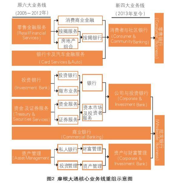 (2)交易银行在集团最高层次业务单元之下,属于独立的二级层次业务单元,其典型代表是花旗银行(2005~2013年)和德意志银行(2005~2011年及2016年至今)。