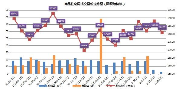 春节新房市场季节性下降 上周苏州住宅仅成