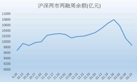 统计融券:两市两融周融资项目跟进步骤图片