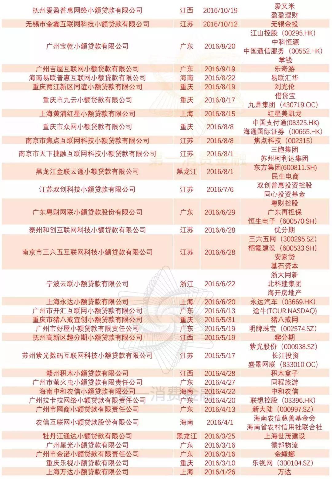 最新276张网络小贷牌照名单