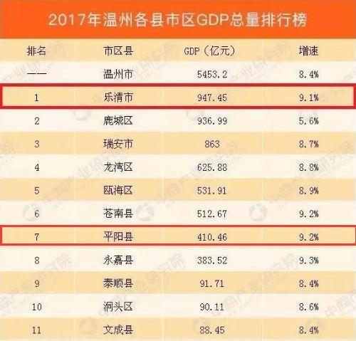 平阳gdp_温州各县市区GDP总值排名出来了,平阳排在…