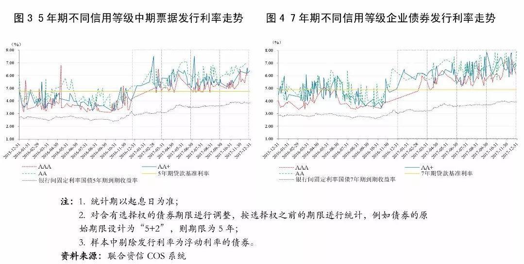 【债市研究】2017年度债券市场发展报告(上)