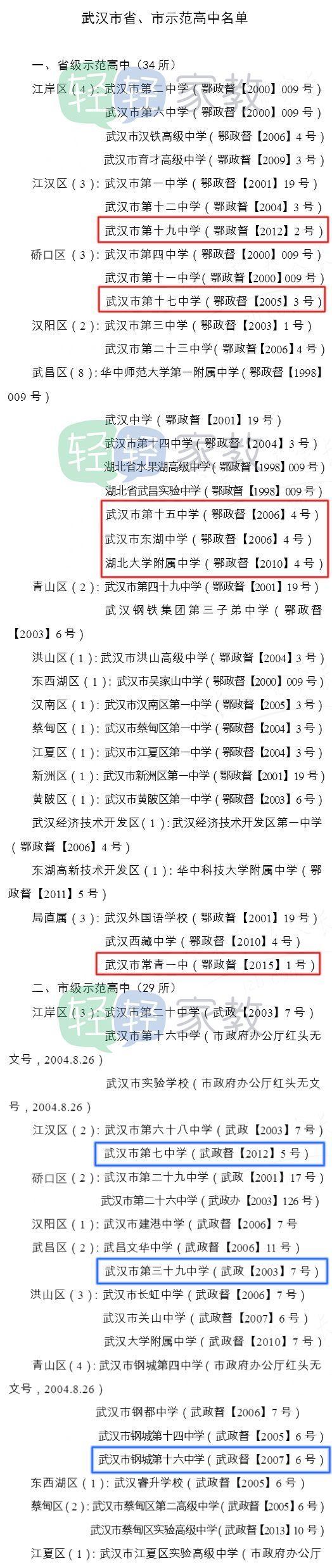 给初三!武汉市省,市v高中高中批次还是,附:各名单可填报大全学校胸小了都高中图片