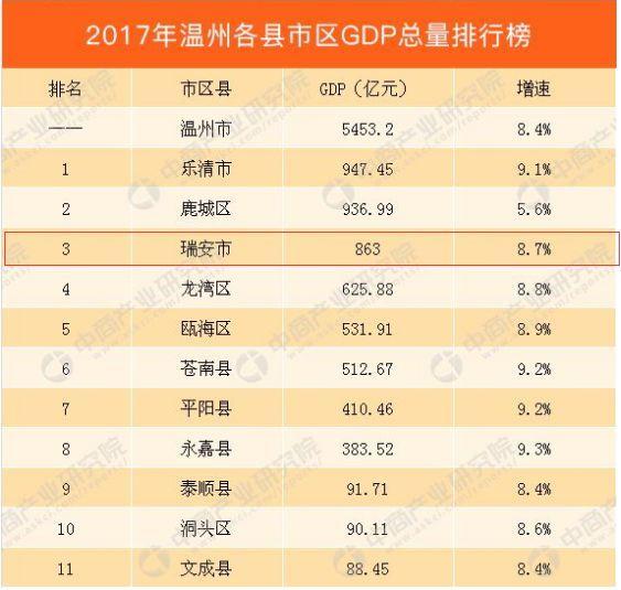 瑞安市gdp2020总值_杭州房产专家 在余杭区买房,这两个板块怎么选