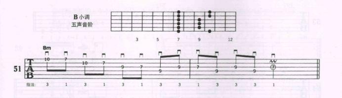 吉他课:一节课,带你熟悉g,b,a小调五声音阶图片