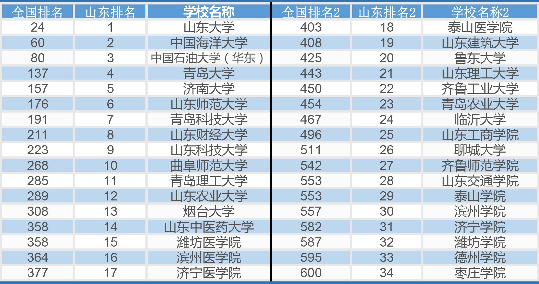 高校排名_山东高校排名最新排名